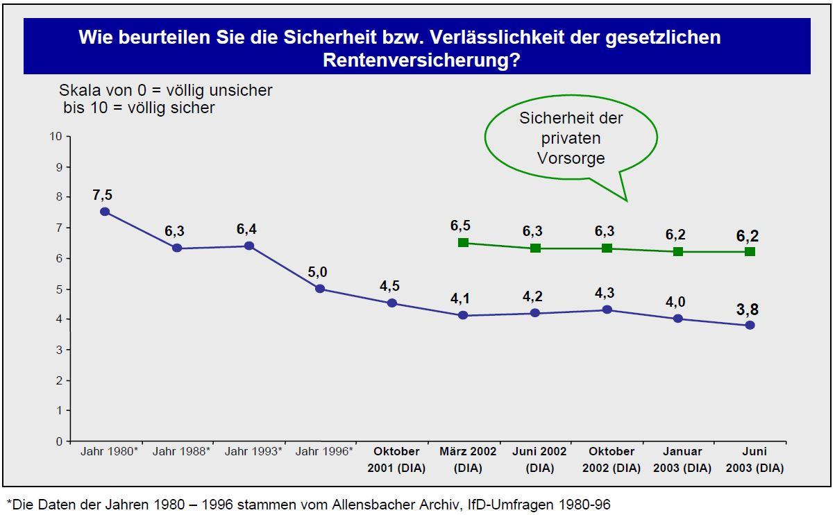 DIA-Rentenbarometer-Juli-2003