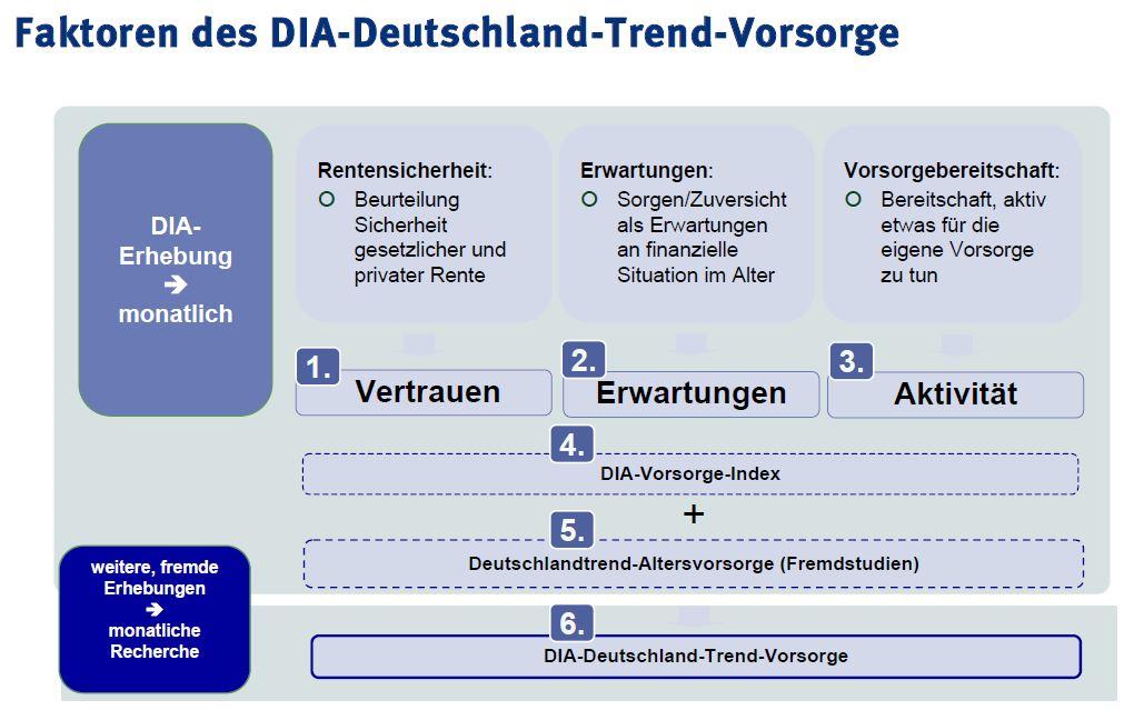 DIA-Gesamtindex_2009-2