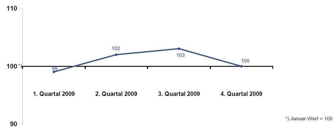 DIA-Gesamtindex-2009-Q4