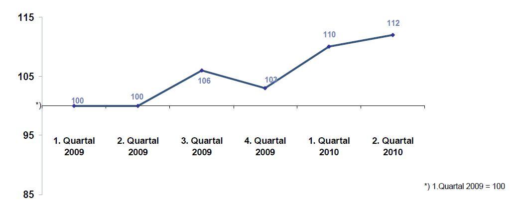 DIA-Gesamtindex-2010-Q2