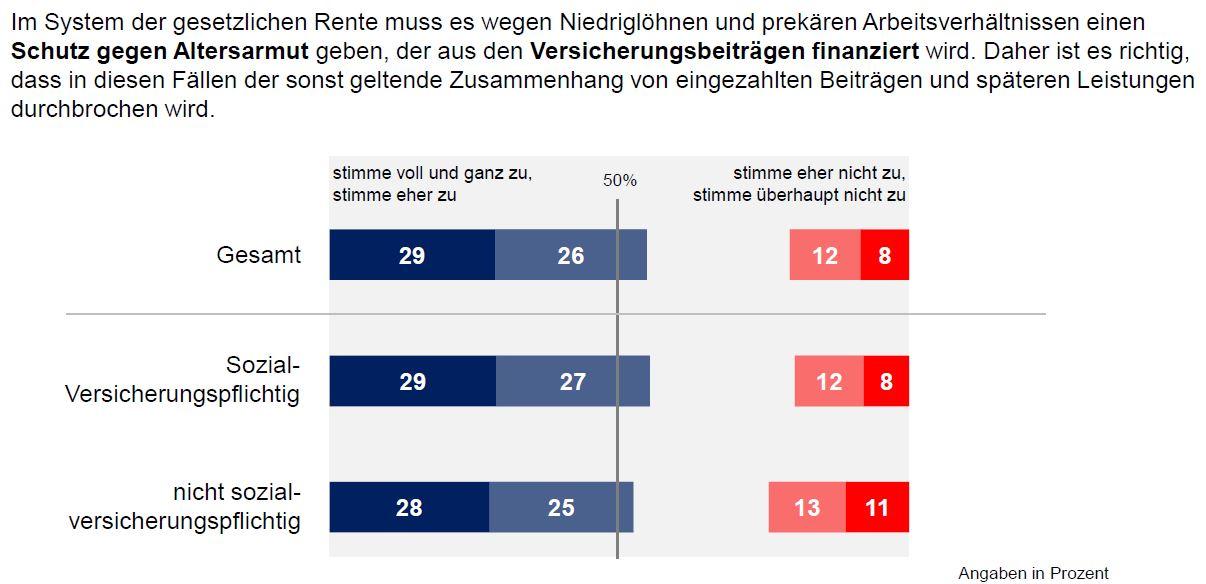 DIA-Deutschland-Trend-Aufstockung-Renten