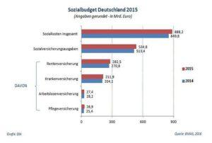 Sozialbudget_2015