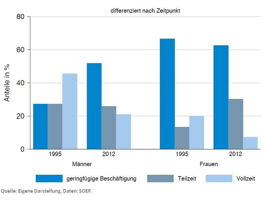 Umfang der Erwerbstaetigkeit im Alter