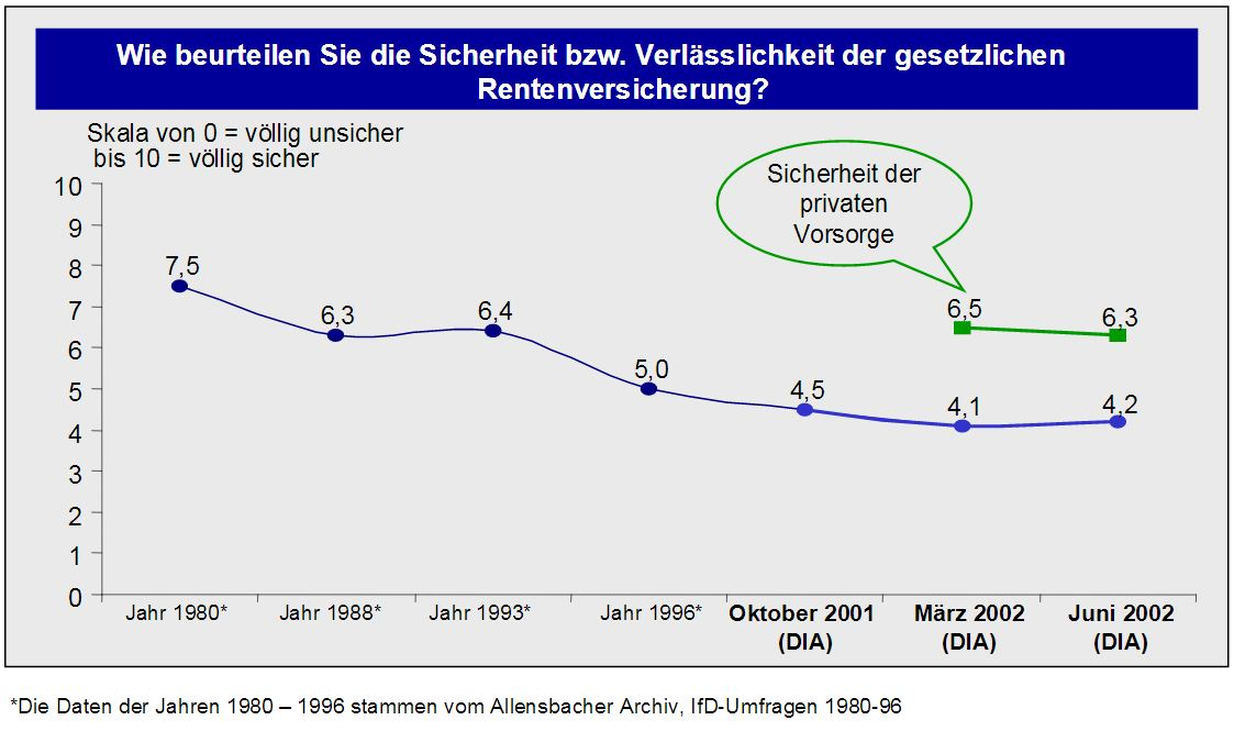 DIA-Rentenbarometer-Juni-2002
