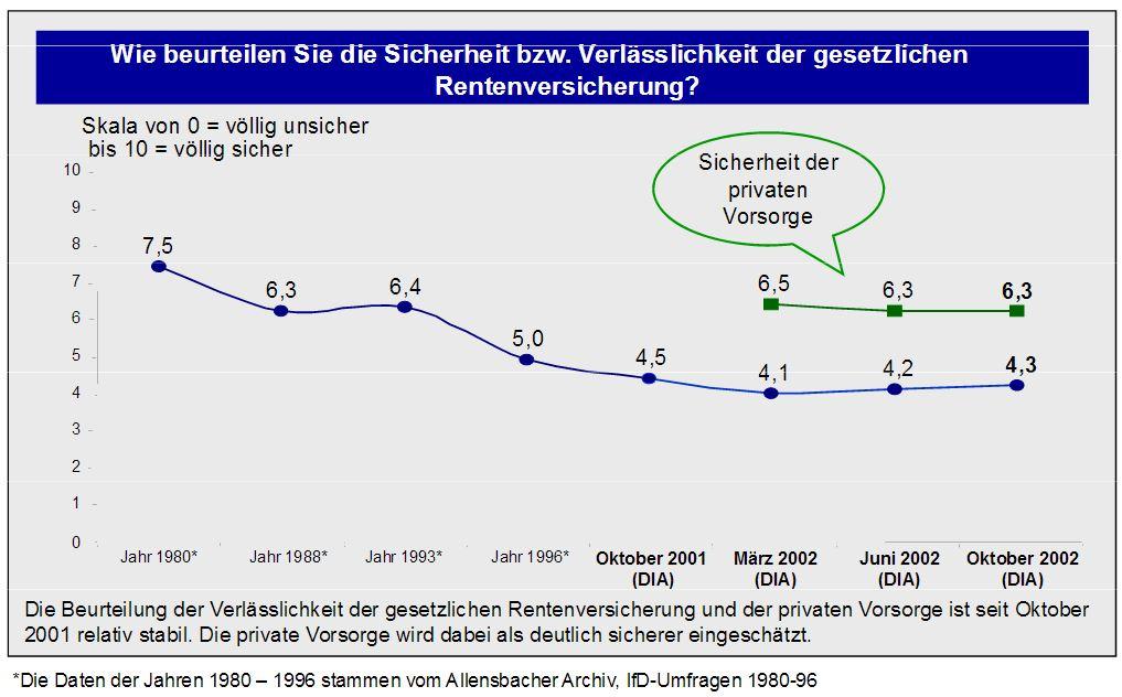 DIA-Rentenbarometer-Oktober-2002