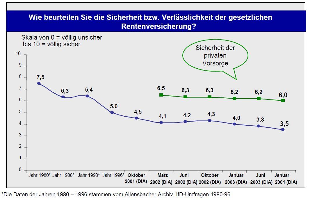 DIA-Rentenbarometer-2004