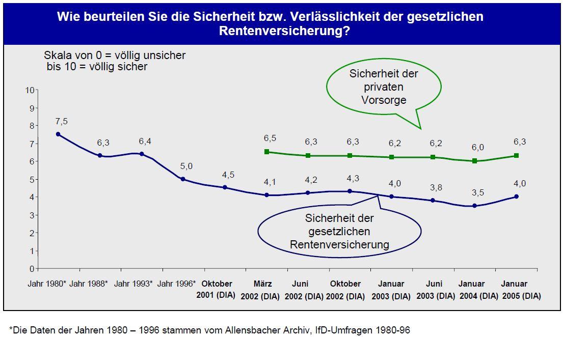 DIA-Rentenbarometer-2005
