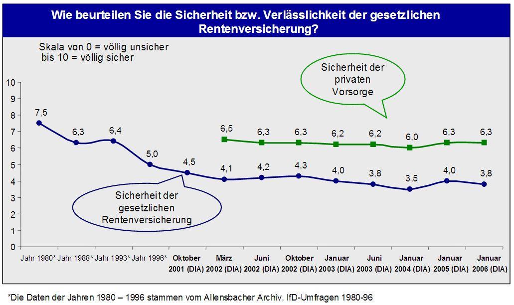DIA-Rentenbarometer-2006