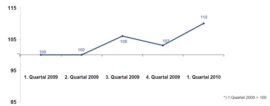 DIA-Gesamtindex-2010-Q1