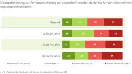 DIA-Deutschland-Trend-Abschaffung-AG-Beitrag-für-Rentner