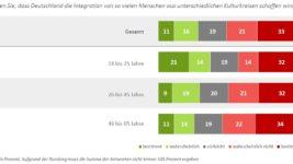 DIA-Deutschland-Trend_Integration_Fluechtlinge_Zweifel