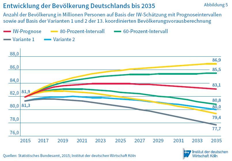 W-Prognosen-Bevölkerungswachstum-bis-2035