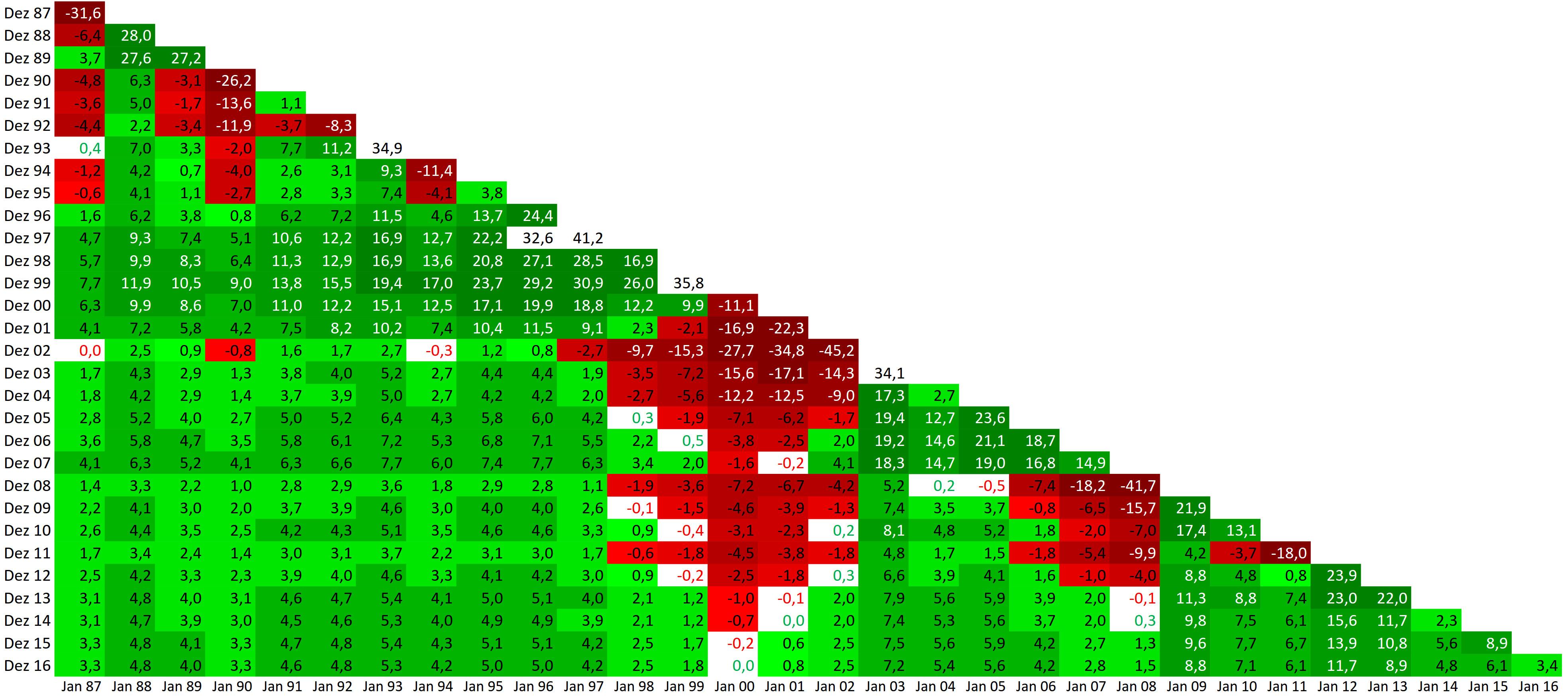 Inflationsbereinigte DAX-Renditen 1987-2016